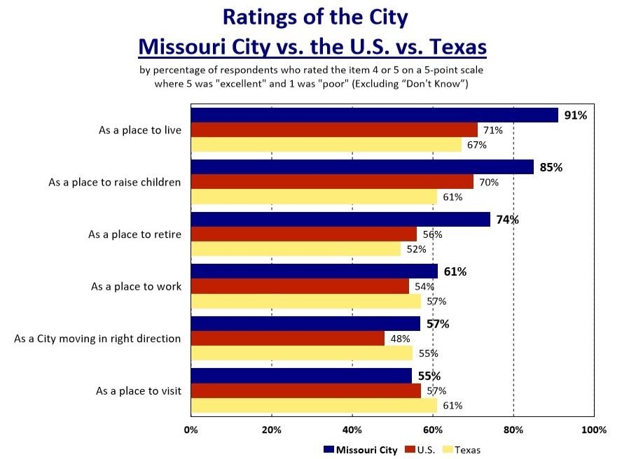Ratings of City Nation, Texas